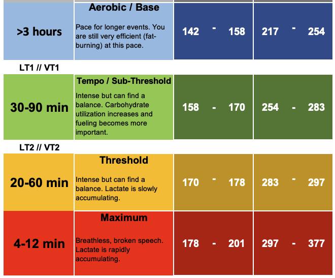 Fast Talk Labs training zones