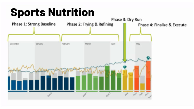 Fast Talk Labs Sports Nutrition Coaching and Services