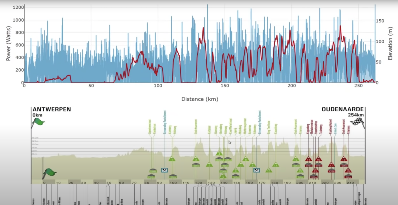Mathieu van der Poel power data Tour of Flanders 2021