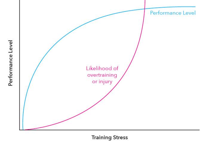 Performance Level versus Training Stress